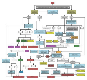 complicated_flowchart